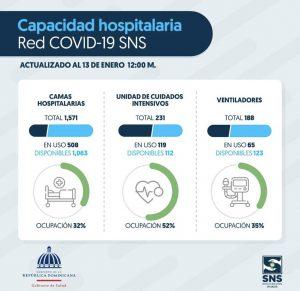 Disponibilidad hospitalaria de la red COVID-19 del SNS